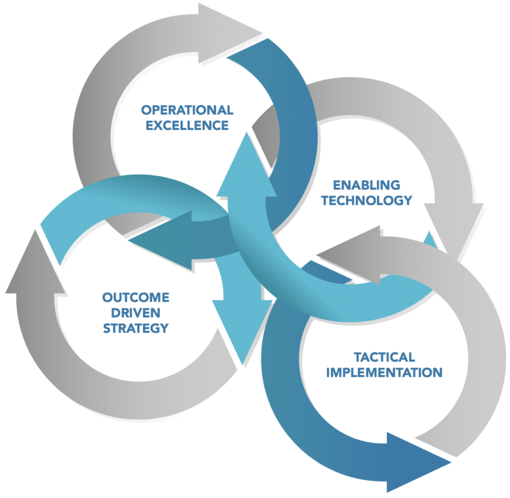 Integrated Process Model